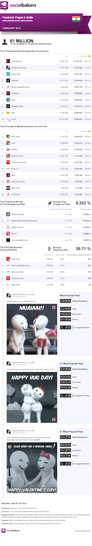 Indian Brands' Performance On Facebook (SocialBakers February 2013 Report) image Social Bakers Indian Brands Facebook Feb2013