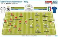 Probable teams for Thursday's Euro 2012 semi-final match between Germany and Italy