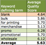 Crudely Reverse Engineering Google Adwords Quality Score Formula image Keyword quality score variance average