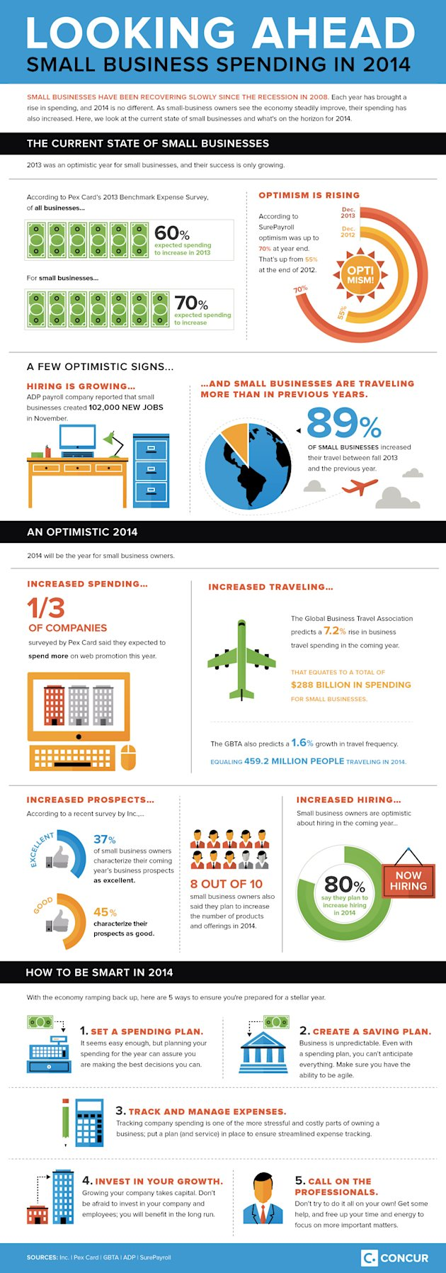 How to Be Smart About Your Spending in 2014 (Infographic)