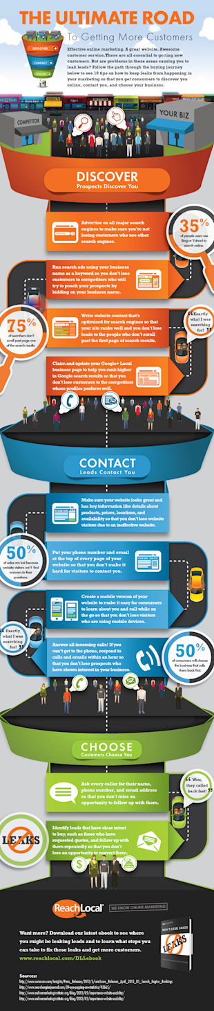 Dont Leak Leads: 10 Simple Ways to Stop Leaks & Get Customers [Infographic] image 747789