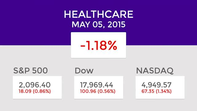 Healthcare Mid-Day Winners and Losers: May 05, 2015