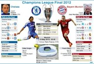 Graphic presentation of Saturday's Champions League final between Chelsea and Bayern Munich