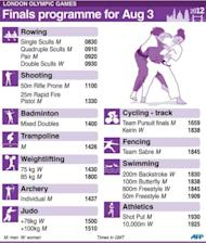 Olympic finals programme for Friday, August 3