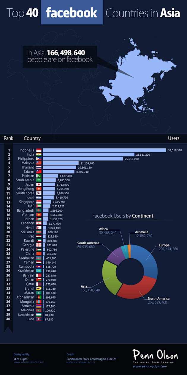 Top 40 Facebook Countries in Asia (Penn-Olson)
