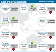 Closing levels for key Asia-Pacific stock markets Friday. Tokyo's benchmark Nikkei index fell 1.18 percent, or 133.45 points, to 11,173.83 hours before G20 finance ministers gather for a weekend summit where Japan's controversial monetary policy will figure prominently