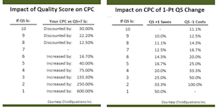 Revisiting the Economics of Quality Score: Why QS Is Up to 200% More Valuable in 2013 image quality score google
