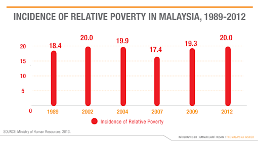malaysia poverty line