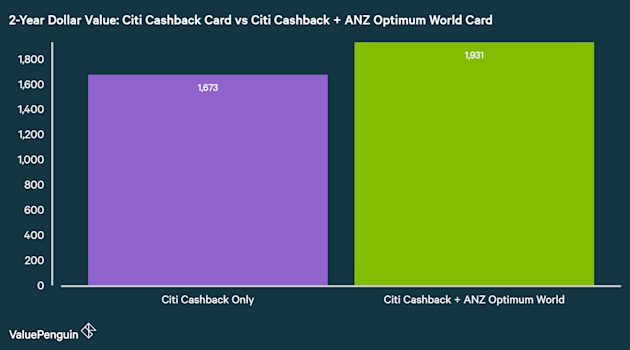 Difference in net cash back you can earn after paying annual fees by using Citi Cashback Card only vs combining Citi Cashback Card with ANZ Optimum World Card