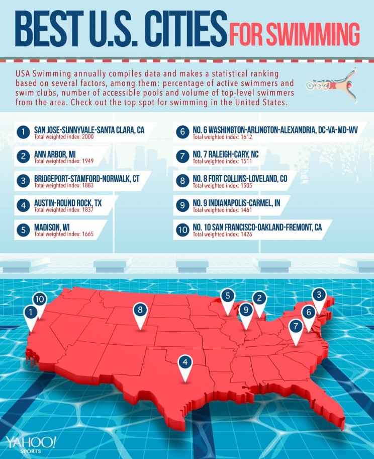 Top U.S. cities for swimming infographic