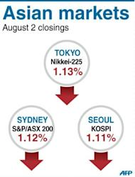 Asian markets retreated and the euro came back under pressure after the European Central Bank dashed traders' hopes for strong policy actions to support troubled eurozone economies
