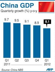 Chart showing China's quarterly GDP, which grew by 8.1 pecent in the first three months of 2012, the National Bureau of Statistics said Friday