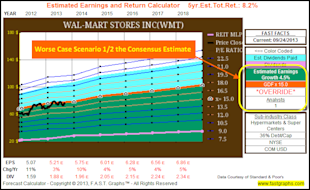 Calculating A Stock's Fair Value Based On Future Growth Expectations: Part 2A image WMT forecast override 4.5