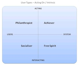 User Types in Gamification – Part 2: Players and Balance image user types intrinsic