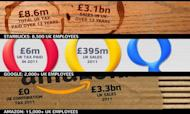 Cable Slams Foreign Firms Over UK Tax Plans