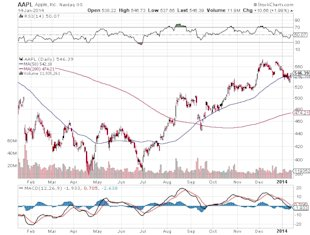 As Apple Moves into China, Market Underestimates the Icon's Next Potential Growth image AAPL Apple Inc Nasdaq GS Chart2
