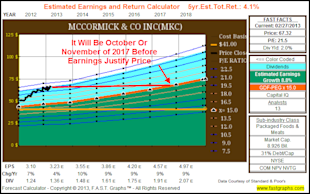 The Dividend Aristocrats, Where Have All The Bargains Gone? image MKC2