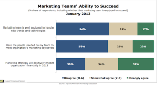 Marketers Ill Equipped To Handle New Trends and Tech [Report] image MarketingTeamsAbilityToSucceed1