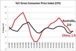 Chinese_CPI_Correlates_with_Aussie_Dollar_body_Chart_3.png, LEARN FOREX: Chinese CPI Correlates with Aussie Dollar