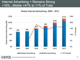 Mary Meeker's 2014 Internet Trends Report image screen shot 2014 05 28 at 8 26 09 am1