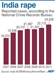 Graphic charting reported cases of rape in India. An Indian student who was left fighting for her life after being brutally gang-raped in New Delhi, has arrived in Singapore for further medical treatment