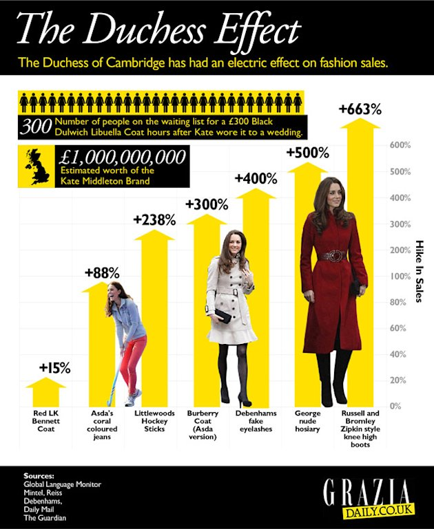 Kate Middleton's Style By Numbers: INFOGRAPHIC