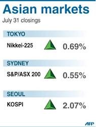 Asian markets were generally higher, their third consecutive positive session, as traders looked for new stimulus measures from European and US central banks