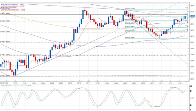 Euro_Unaffected_by_Greece_Buyback_Announcement_body_eurusd_daily_chart.png, Forex News: Euro Unaffected by Greece Buyback Announcement