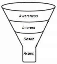 Is Your Sales Funnel Flawed? image Sales Funnel1