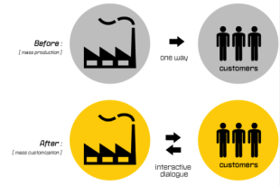 Being Customer Centric Means Being People Centric image mass production to mass customization