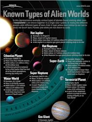 Astronomers searching for another Earth are getting closer, thanks to recent discoveries by the Kepler space telescope. [See our full infographic on the types