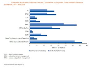Roundup of Cloud Computing & Enterprise Software Market Estimates and Forecasts, 2013 image figure 1 enteprise spending