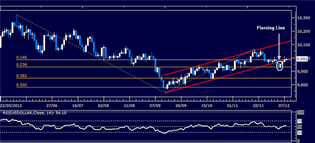 Forex_Analysis_US_Dollar_Classic_Technical_Report_12.10.2012_body_Picture_1.png, Forex Analysis: US Dollar Classic Technical Report 12.10.2012