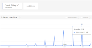 5 Last Minute Holiday Optimization Tips for your PPC Campaigns image Google Seasonal Trends