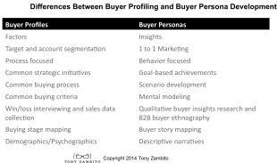 Why The Differences Between Buyer Profiling and Buyer Personas Matters image Buyer profile versus buyer persona