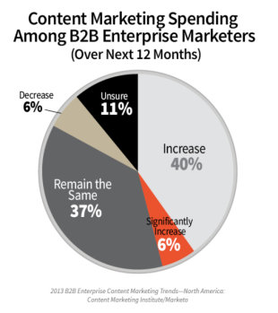 How Enterprises Handle B2B Content: 6 Key Insights From Our Research image b2b content enterprise research spending 1