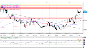 Forex_Euro_Yen_Higher_Against_US_Dollar_to_Start_December_fx_news_currency_trading_technical_analysis_body_Picture_5.png, Forex: Euro, Yen Higher Against US Dollar to Start December