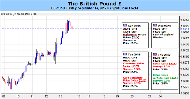 British_Pound_Looks_Higher_Amid_Improving_Fundys_and_Techs_body_Picture_1.png, British Pound Looks Higher Amid Improving Fundys and Techs