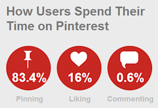 Pinterest Fails to Avoid image pin users