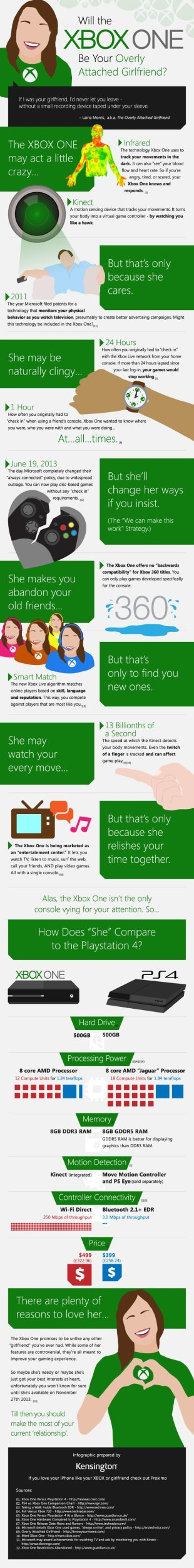 Will the Xbox One Be Your Overly Attached Girlfriend? [Infographic] image 7197667f1a47 5238 4e09 95ab 39c2f8912d65