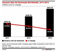 Amazon is Killing it with Millennials (and Advertisers) image amazon net ad revenues worldwide 2011 2013 300x270