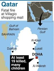 Map locating Doha, Qatar where a fire at a busy shopping mall killed at least 19 people