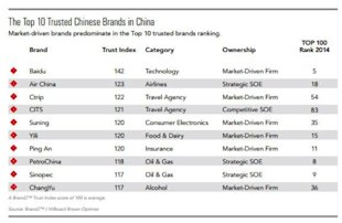 Why Chinese Trust Local Brands More image mosttrustedchinesebrands2014