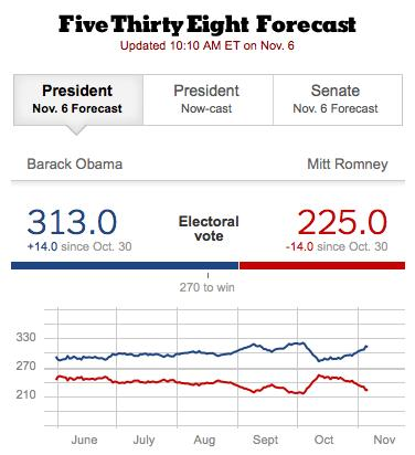 Election Predictions: From Nate Silver to HuffPo, Who Got It Right? (Update)