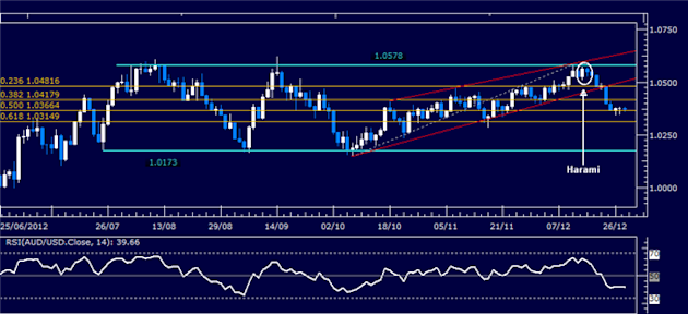 Forex_Analysis_AUDUSD_Classic_Technical_Report_12.28.2012_body_Picture_1.png, Forex Analysis: AUD/USD Classic Technical Report 12.28.2012