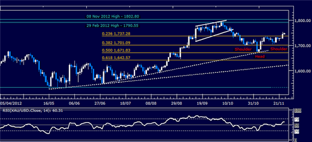 Forex_Analysis_US_Dollar_SP_500_Meet_Trend-Setting_Technical_Barriers_body_Picture_2.png, Forex Analysis: US Dollar, S&P 500 Meet Trend-Setting Technical Barriers
