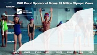 Is This the End of Purpose Driven Ads or a New Beginning? image PG Proud Sponsor of Moms Olympics 450x256