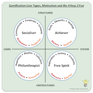 Gamification User Types and the 4 Keys 2 Fun image User Type Fun Theory v3