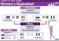 Presentation of the Olympic women's basketball final