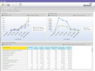 Marketo Review — Powerful Marketing Automation image markettoreviewimages Page 4 Image 0002